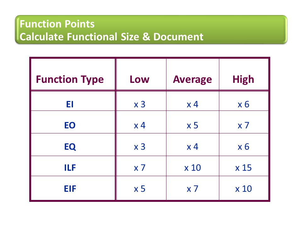 Calculate Functional Size & Document