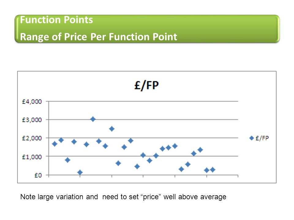 Range of Price Per Function Point