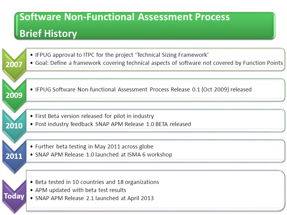 Software Non-Functional Assessment Process Brief History
