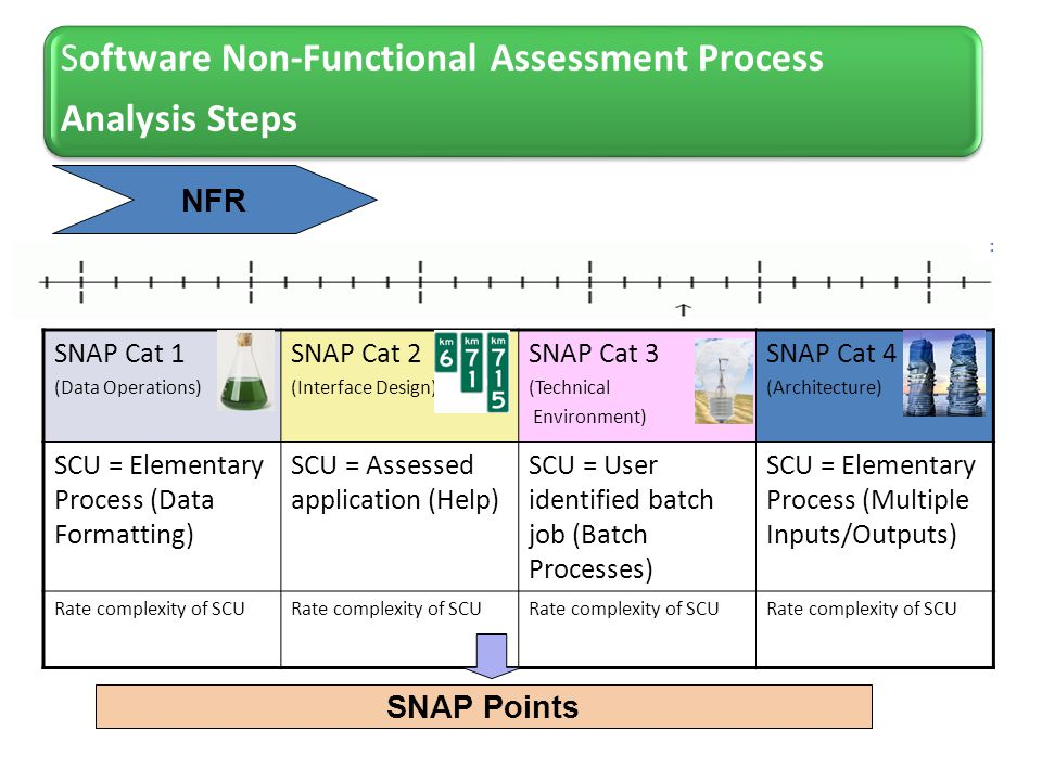 Software Non-Functional Assessment Process Analysis Steps