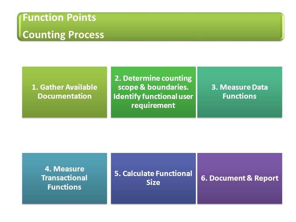Function Points Counting Process 1. Gather Available Documentation