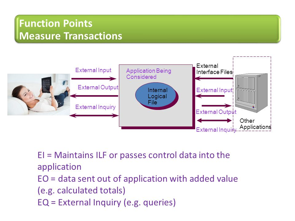 Function Points Measure Transactions