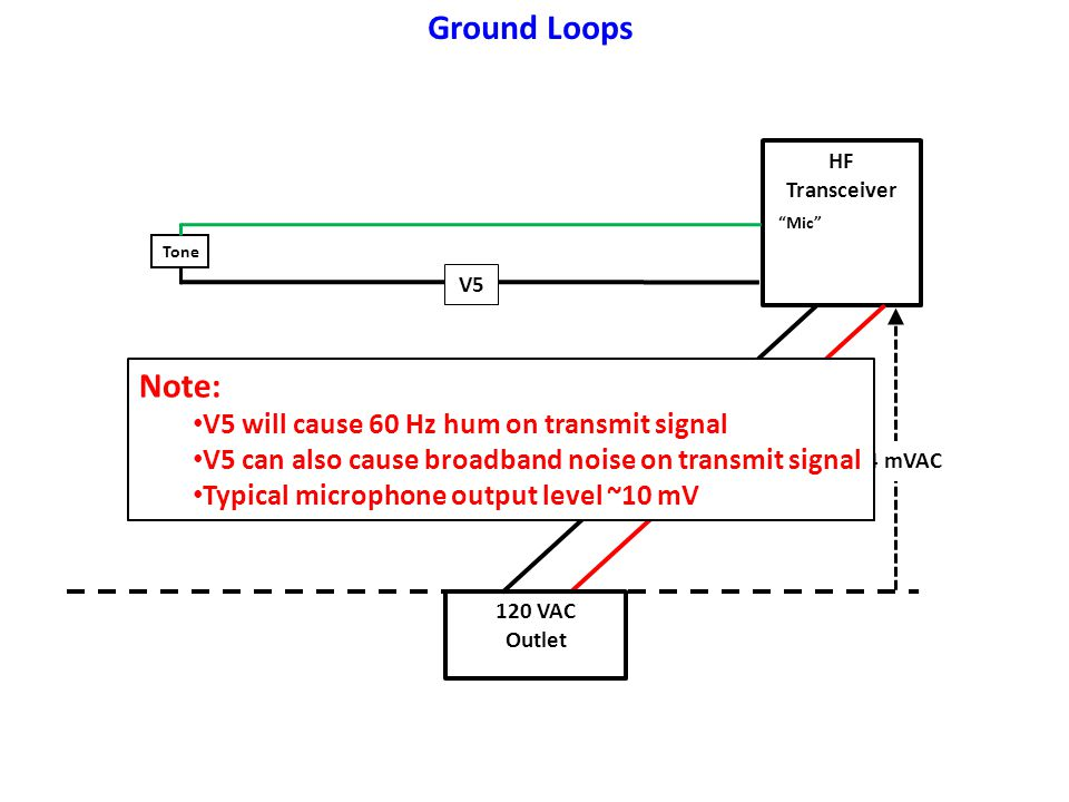 Ground Loops Note: V5 will cause 60 Hz hum on transmit signal