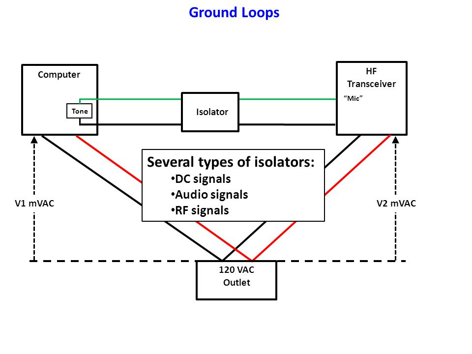 Several types of isolators: