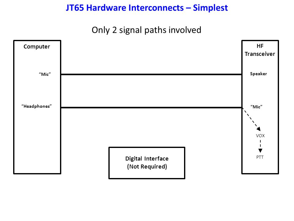 JT65 Hardware Interconnects – Simplest