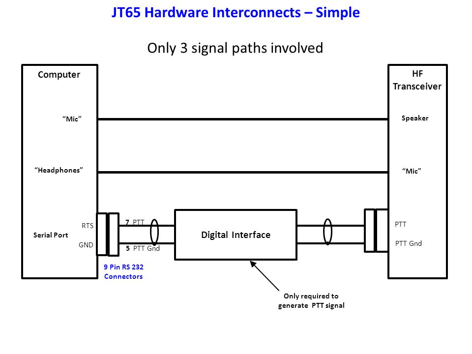 JT65 Hardware Interconnects – Simple