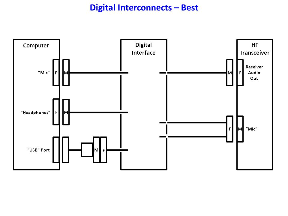 Digital Interconnects – Best
