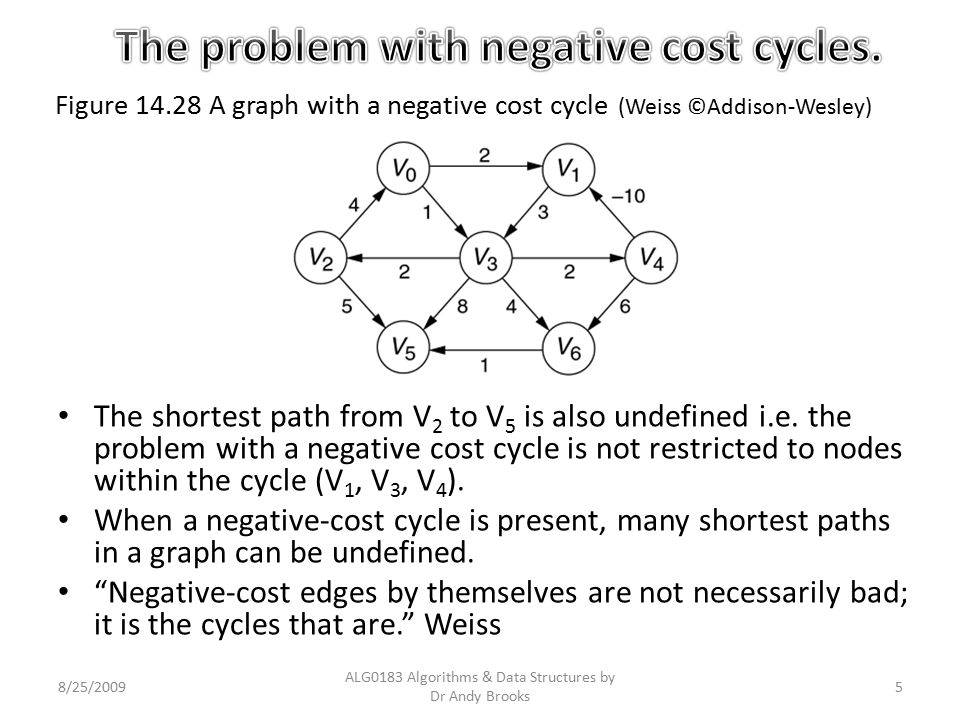 The problem with negative cost cycles.