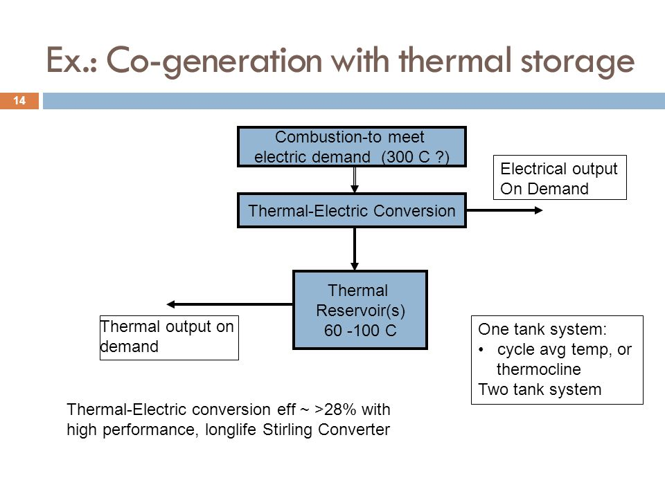 Ex.: Co-generation with thermal storage