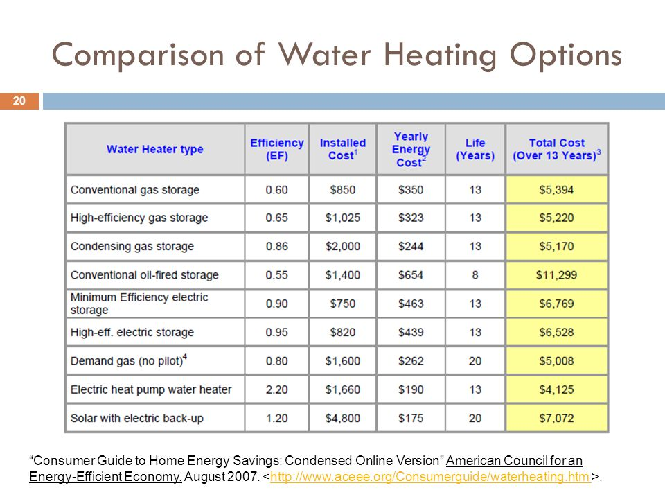 Comparison of Water Heating Options