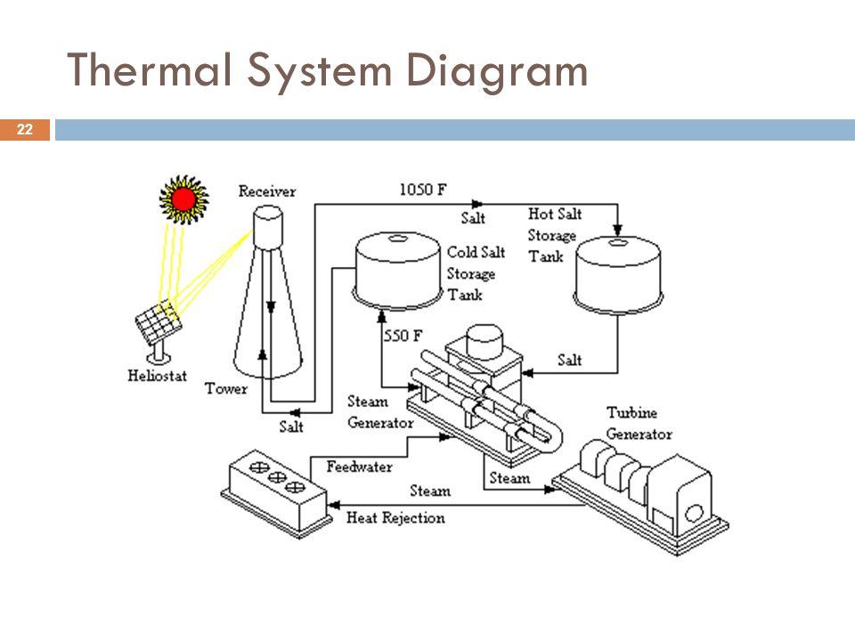 Thermal System Diagram