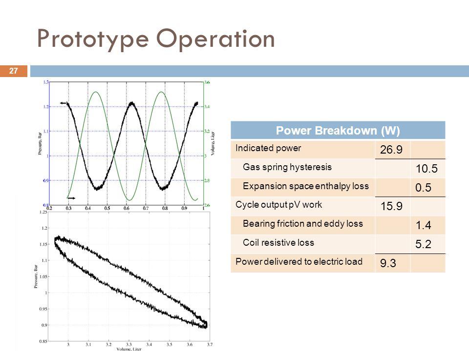 Prototype Operation Power Breakdown (W) 26.9 10.5 0.5 15.9 1.4 5.2 9.3