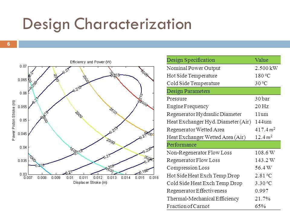 Design Characterization