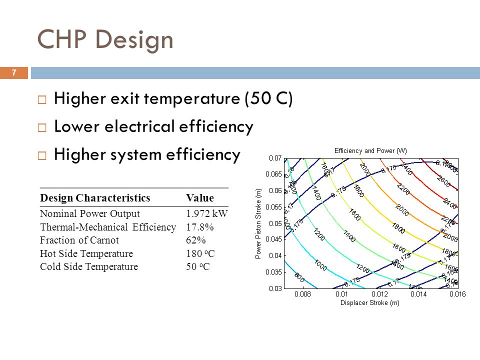 CHP Design Higher exit temperature (50 C) Lower electrical efficiency