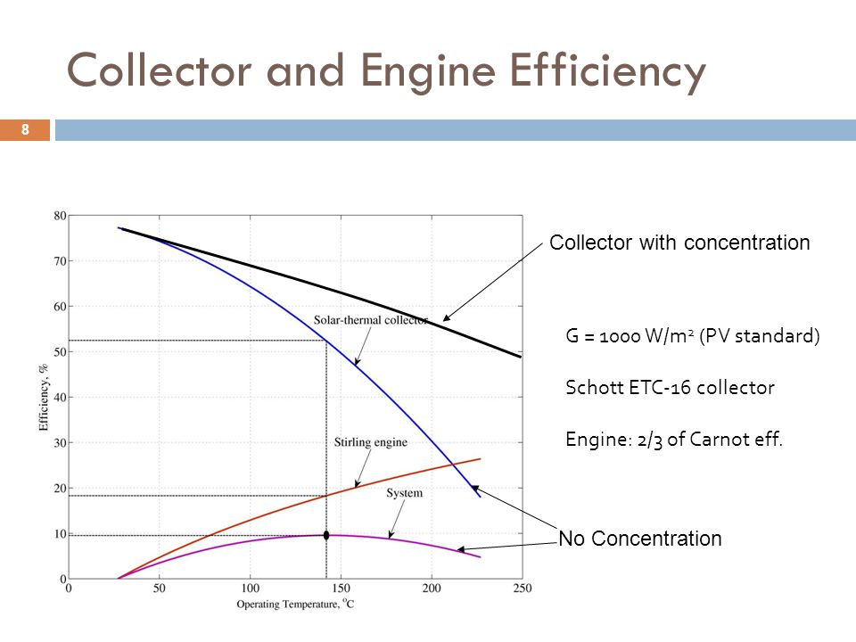 Collector and Engine Efficiency