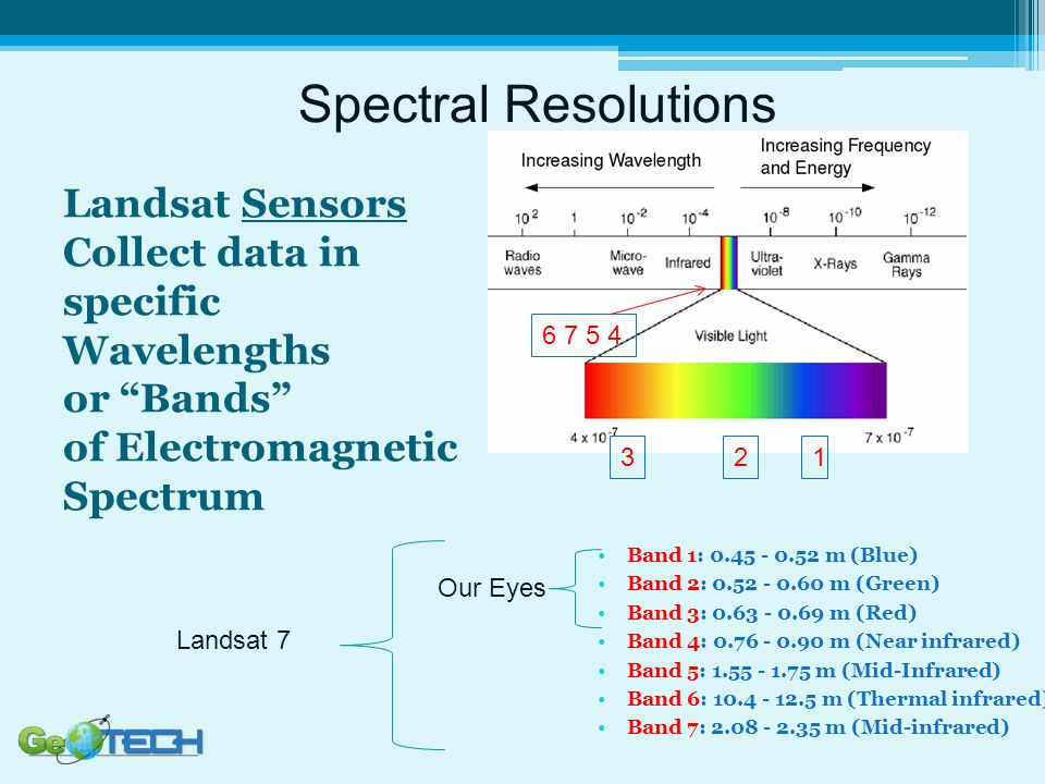 Spectral Resolutions Landsat Sensors Collect data in specific Wavelengths or Bands of Electromagnetic Spectrum.