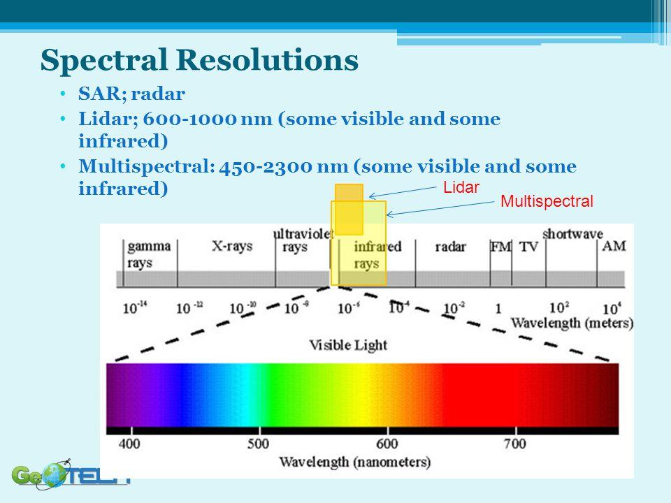 Spectral Resolutions SAR; radar