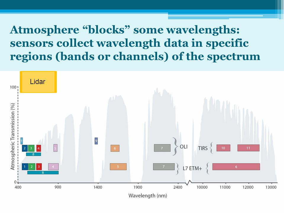 Atmosphere blocks some wavelengths: sensors collect wavelength data in specific regions (bands or channels) of the spectrum