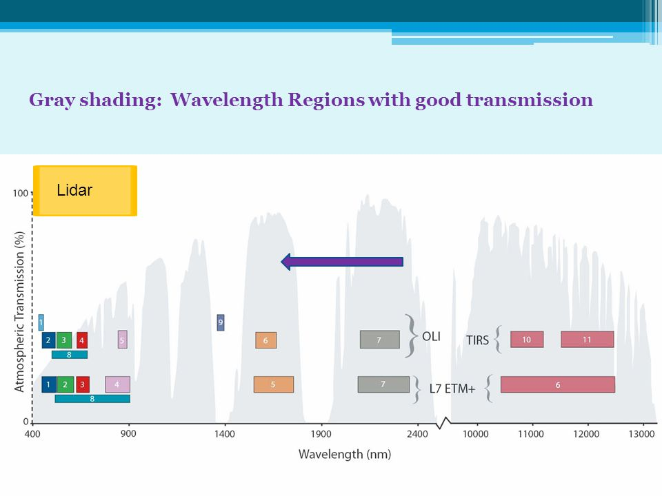 Gray shading: Wavelength Regions with good transmission