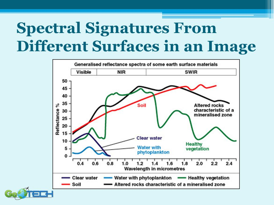 Spectral Signatures From Different Surfaces in an Image