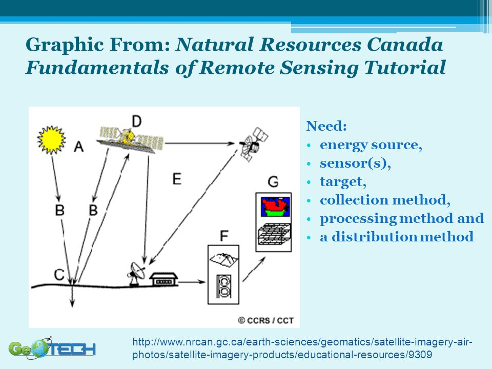 Graphic From: Natural Resources Canada Fundamentals of Remote Sensing Tutorial