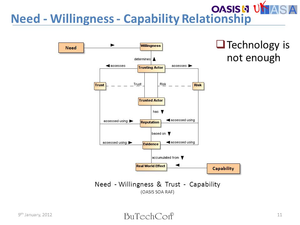 Need - Willingness - Capability Relationship