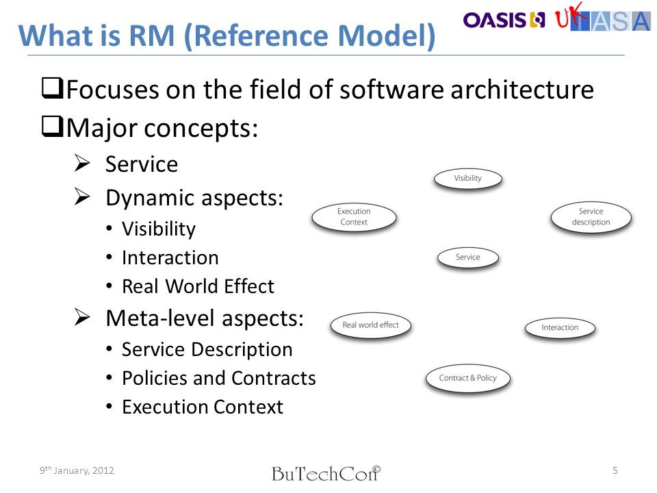 What is RM (Reference Model)