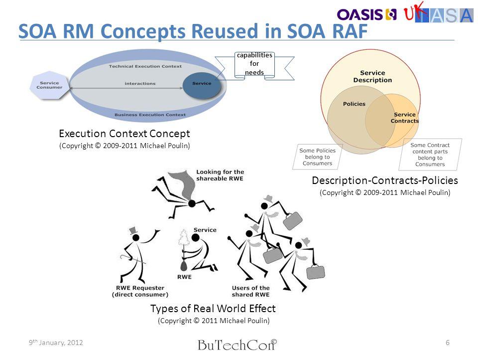 SOA RM Concepts Reused in SOA RAF