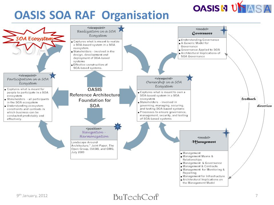 OASIS SOA RAF Organisation