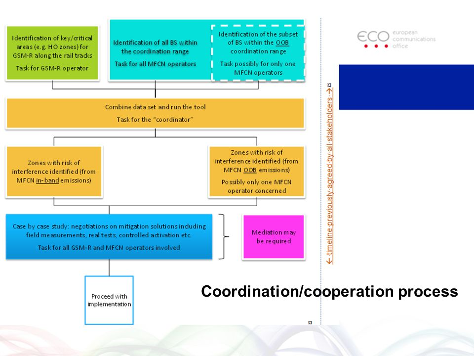 Coordination/cooperation process