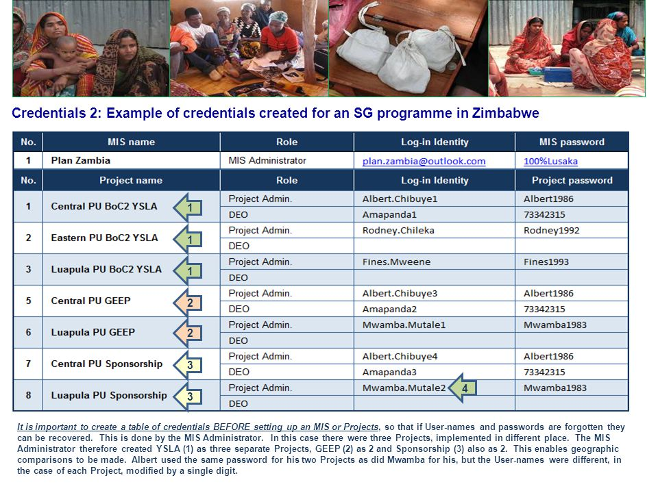 Credentials 2: Example of credentials created for an SG programme in Zimbabwe