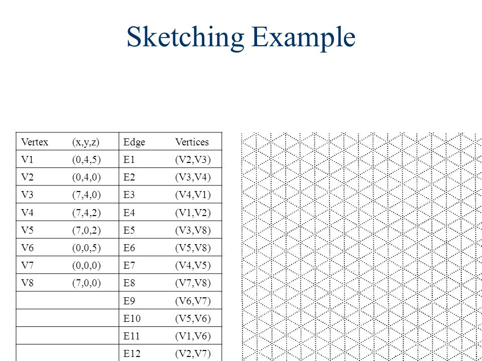 Sketching Example Vertex (x,y,z) Edge Vertices V1 (0,4,5) E1 (V2,V3)