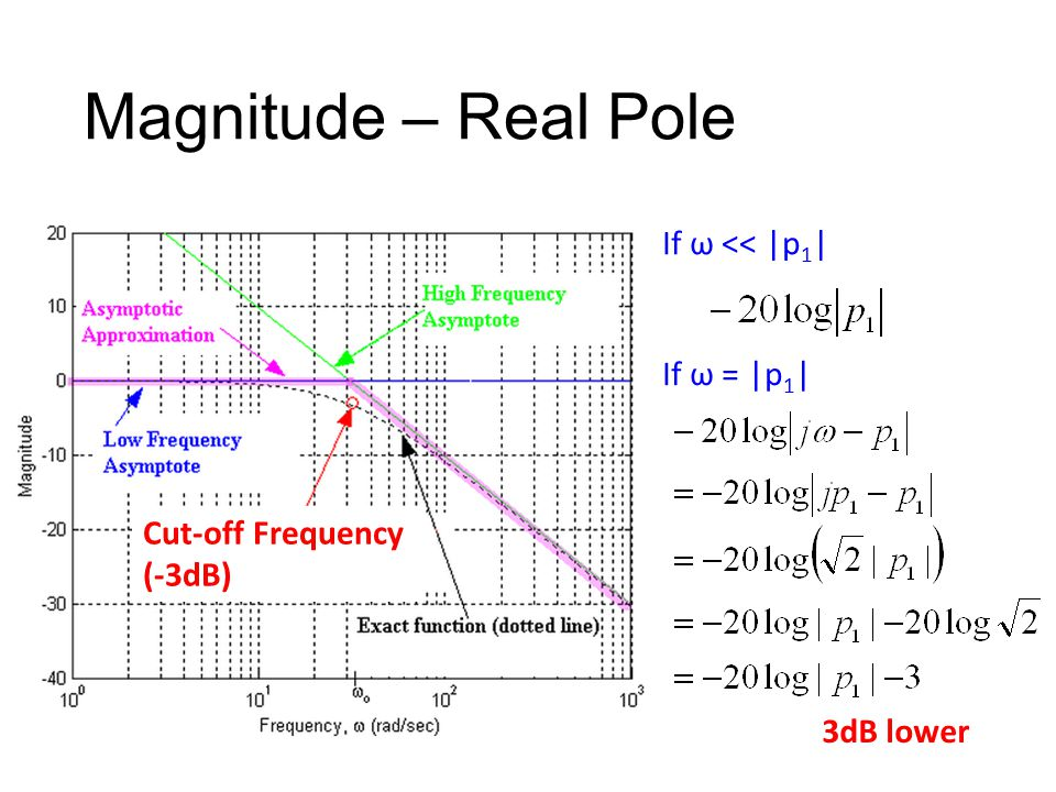 Magnitude – Real Pole If ω << |p1| If ω = |p1| Cut-off Frequency
