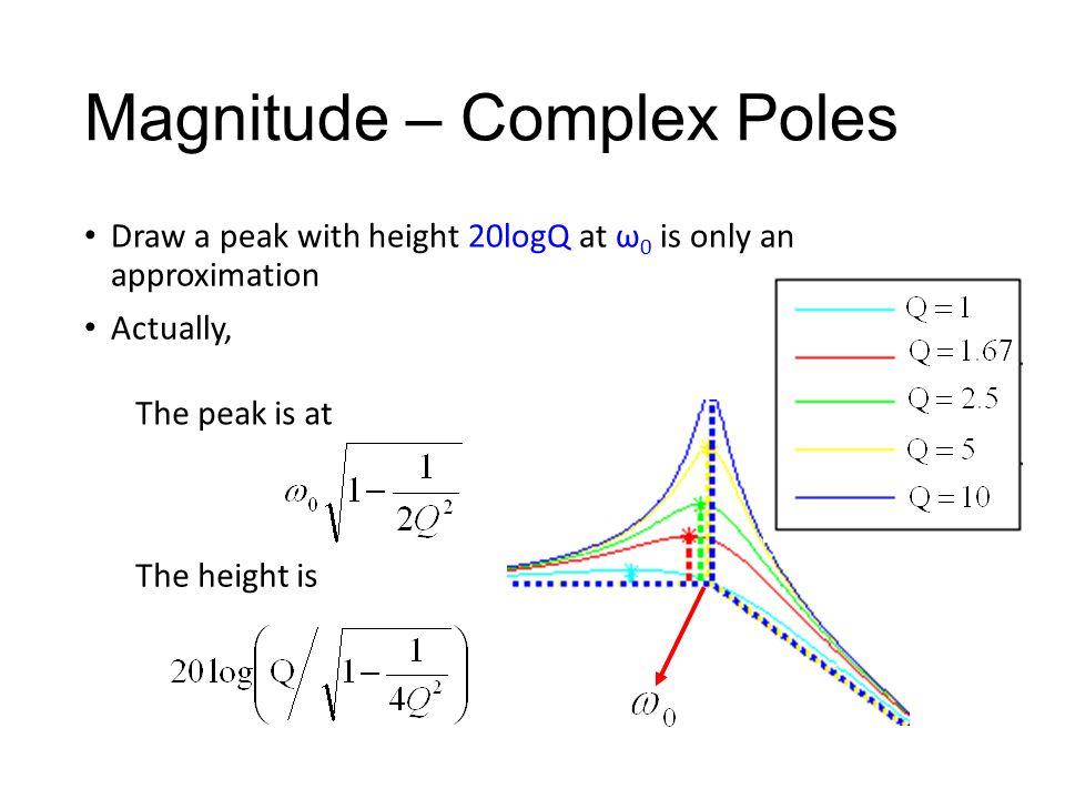Magnitude – Complex Poles