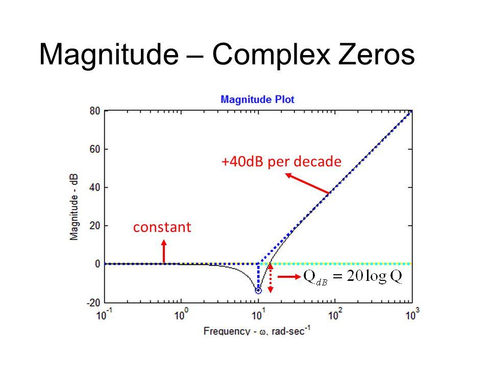 Magnitude – Complex Zeros