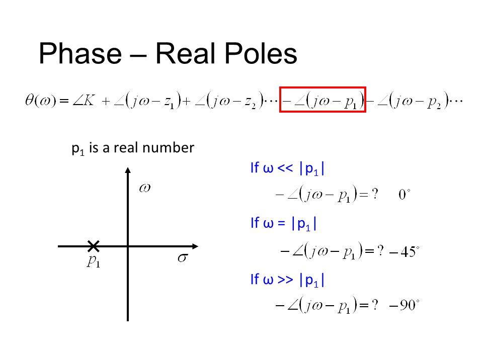 Phase – Real Poles p1 is a real number If ω << |p1| If ω = |p1|