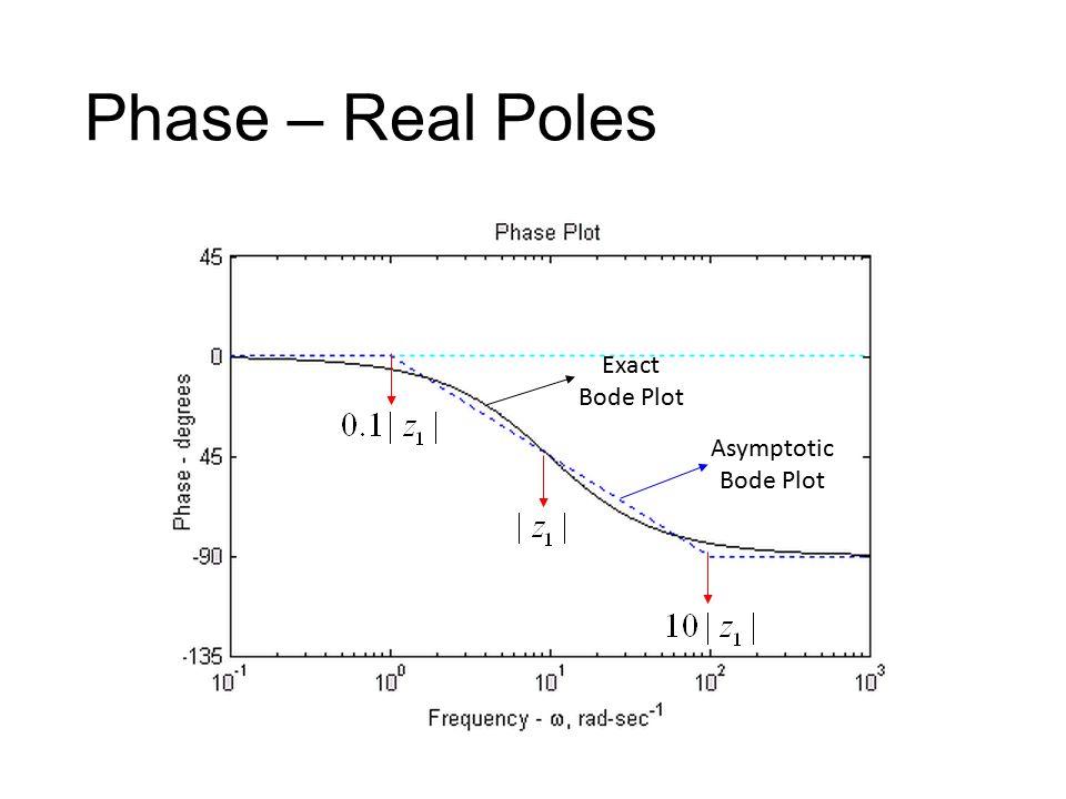 Phase – Real Poles Exact Bode Plot Asymptotic Bode Plot
