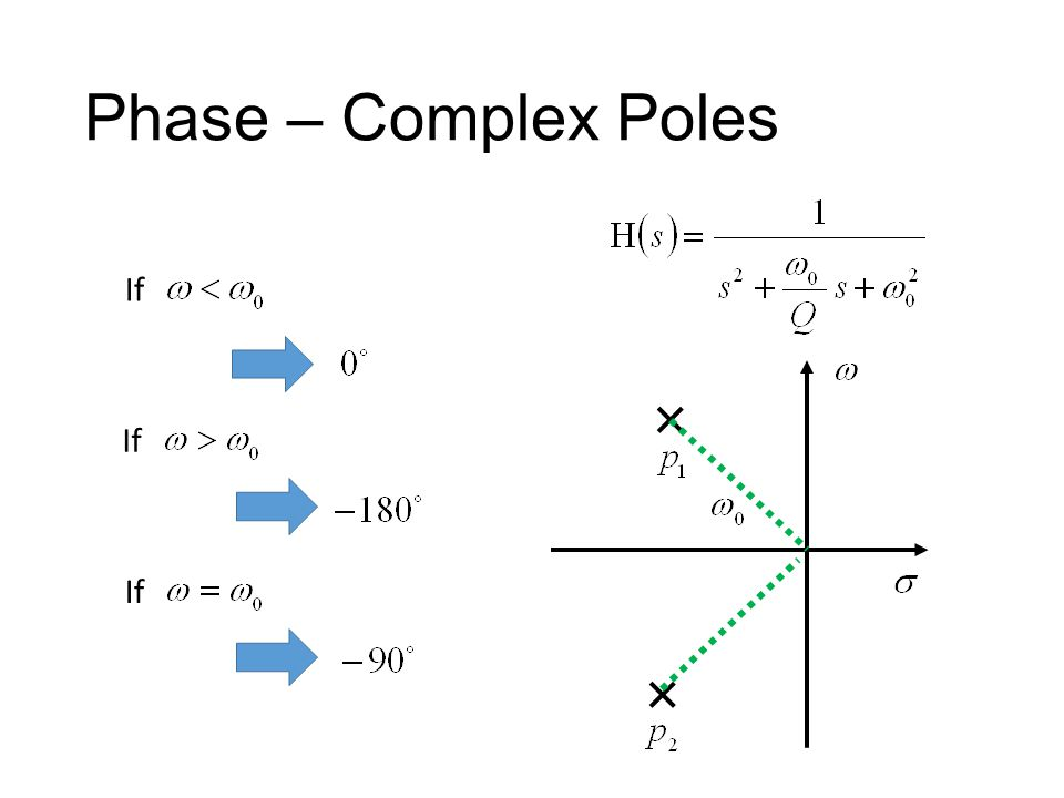 Phase – Complex Poles If If If