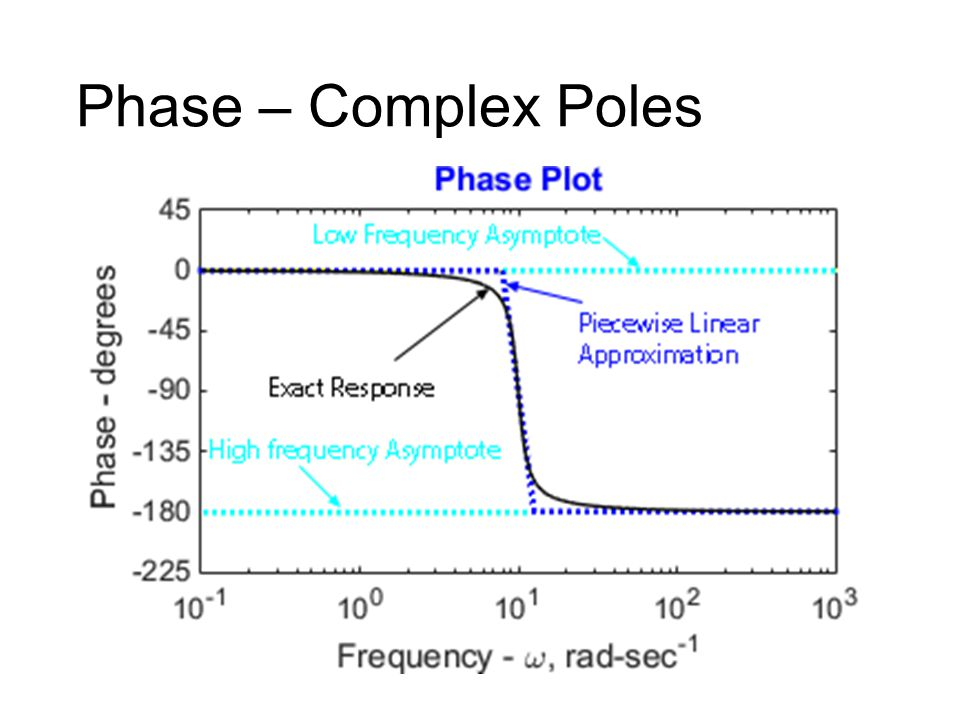 Phase – Complex Poles