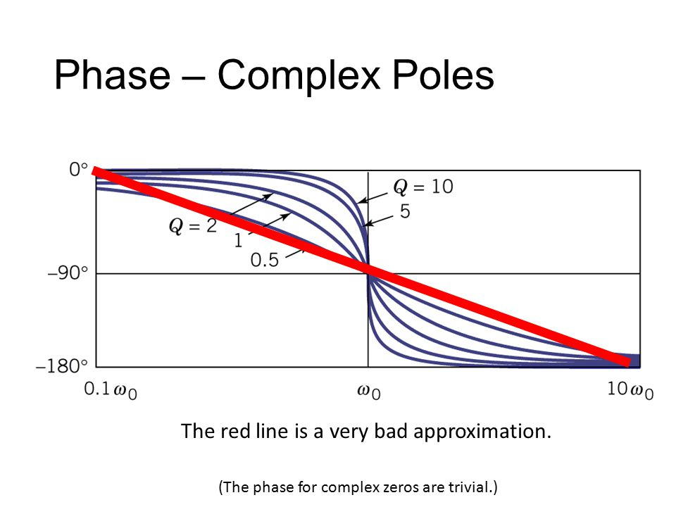 Phase – Complex Poles The red line is a very bad approximation.