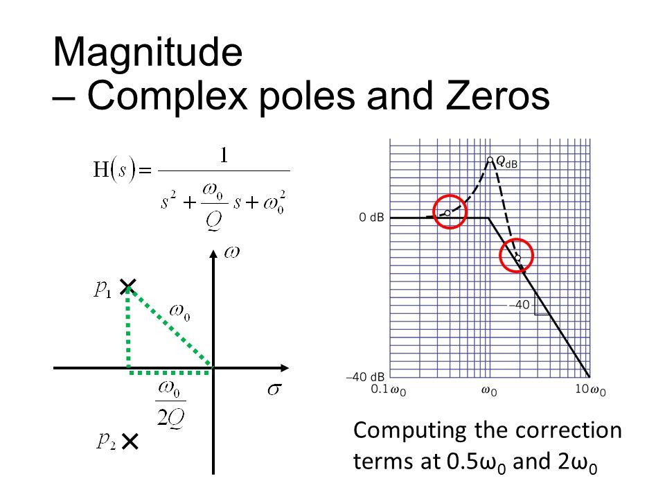 Magnitude – Complex poles and Zeros