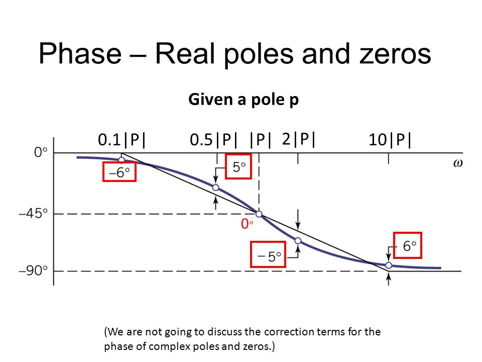 Phase – Real poles and zeros