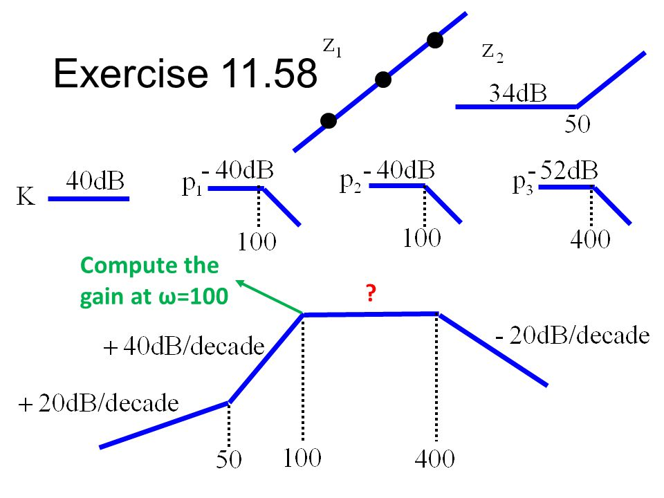 Exercise 11.58 Compute the gain at ω=100