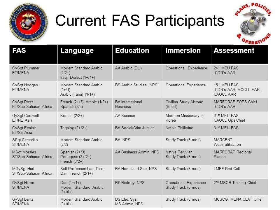 Current FAS Participants