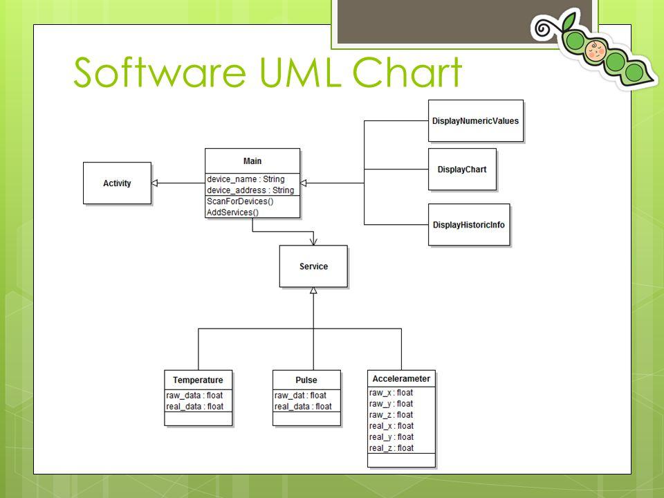 Software UML Chart