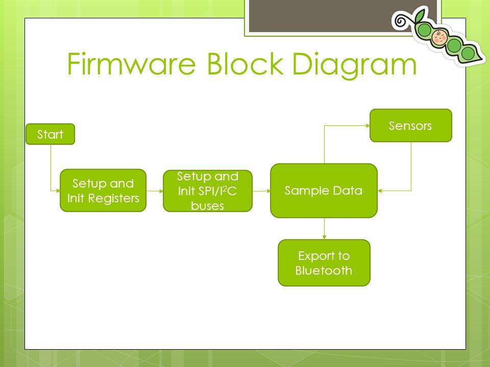 Firmware Block Diagram