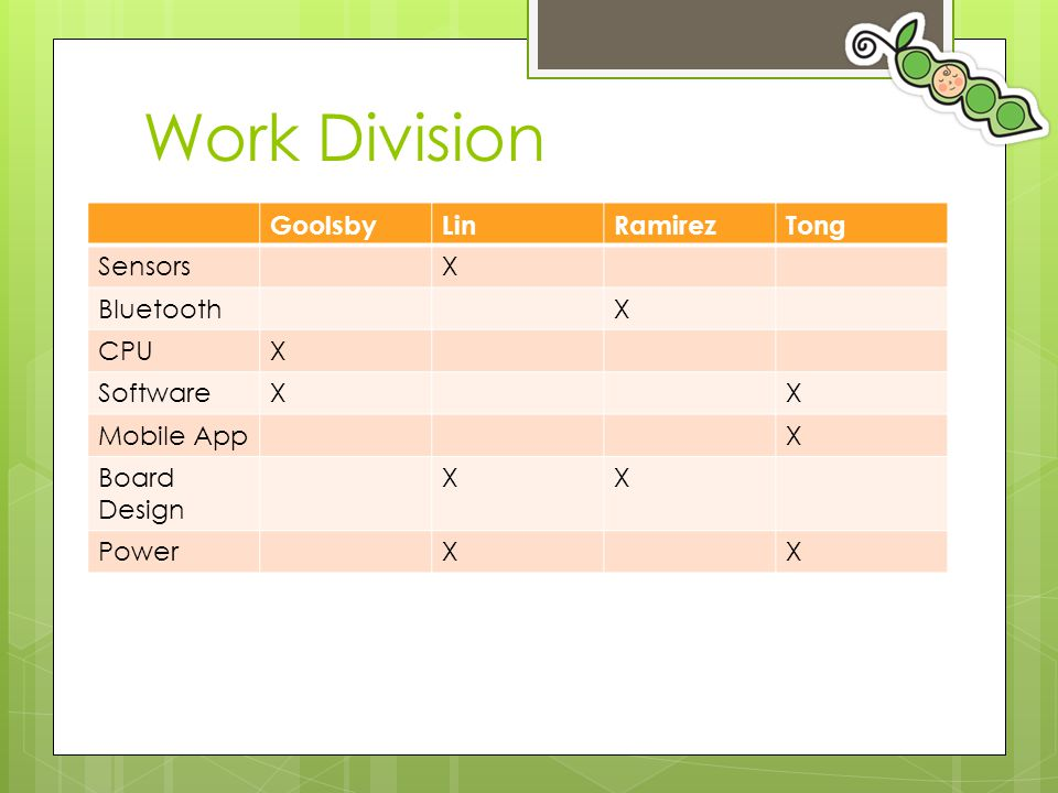 Work Division Goolsby Lin Ramirez Tong Sensors X Bluetooth CPU