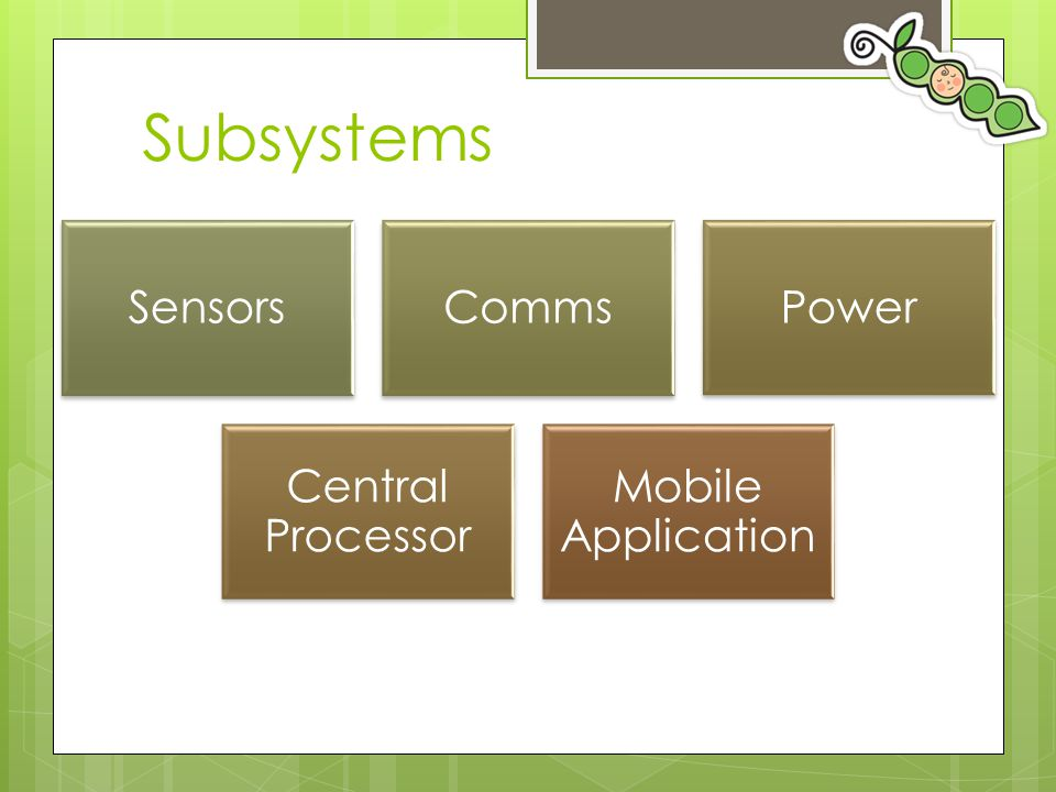 Subsystems Sensors Comms Power Central Processor Mobile Application