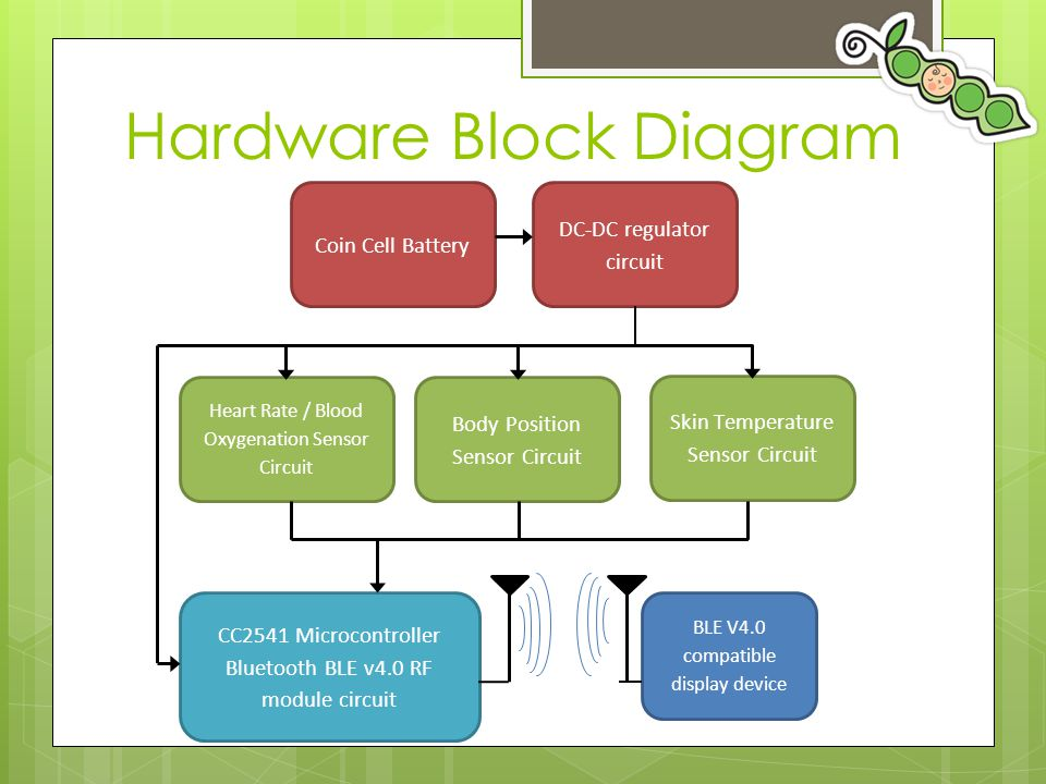 Hardware Block Diagram on Bluetooth Block Diagram