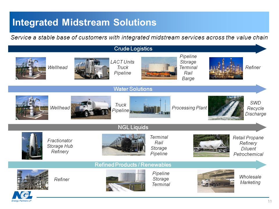 Integrated Midstream Solutions